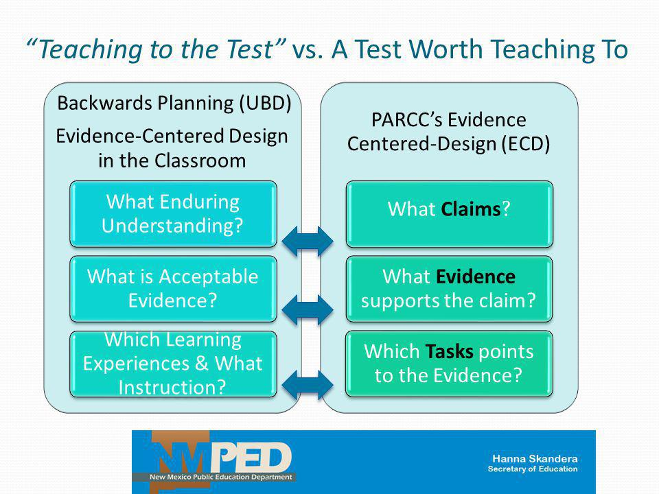 """""""Teaching to the Test"""" vs. A Test Worth Teaching To Backwards Planning (UBD) Evidence-Centered Design in the Classroom What Enduring Understanding? Wh"""