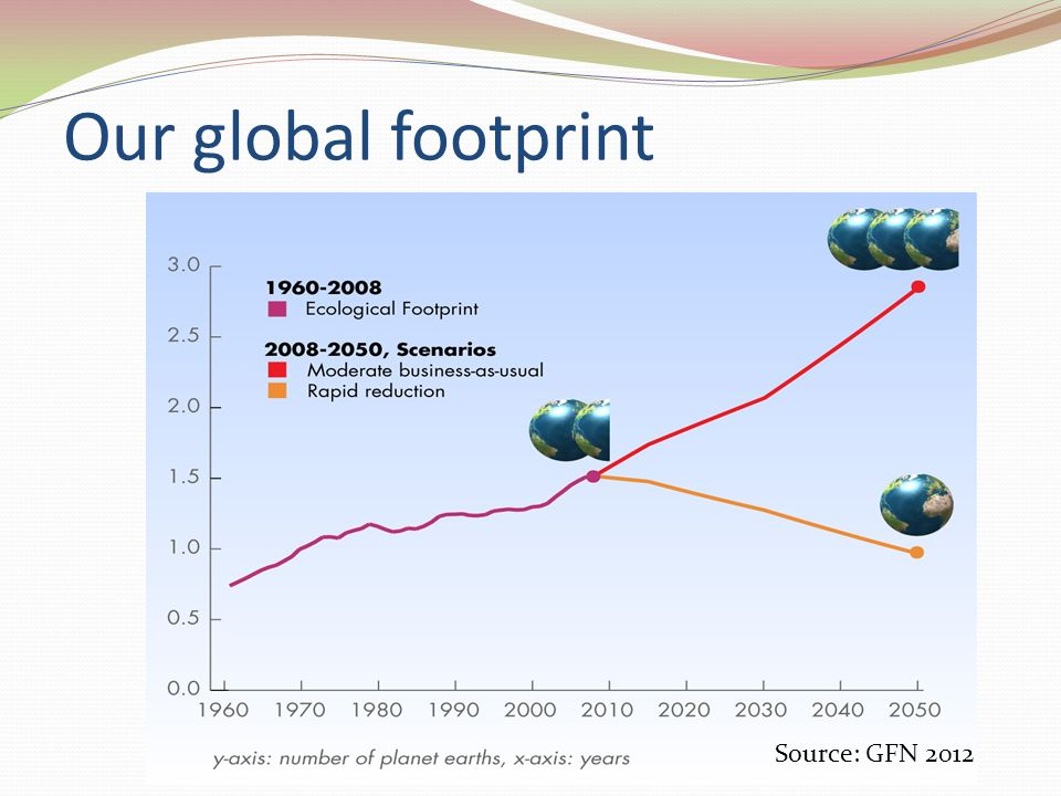 Our global footprint Source: GFN 2012