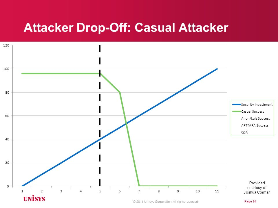 Attacker Drop-Off: Casual Attacker © 2011 Unisys Corporation.