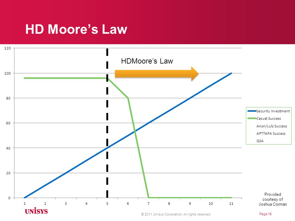 HD Moore's Law © 2011 Unisys Corporation. All rights reserved.