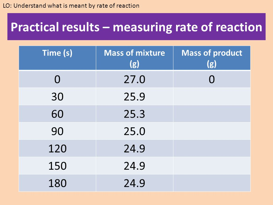 MUST LEARN THESE: LO: Understand what is meant by rate of reaction Rate of Reaction = Amount of reactant used _______________ Time taken Rate of Reaction = Amount of product made _______________ Time taken