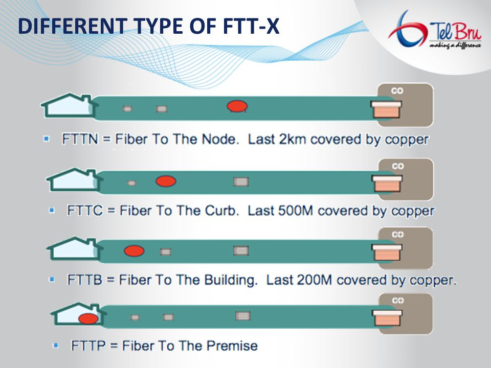 DIFFERENT TYPE OF FTT-X