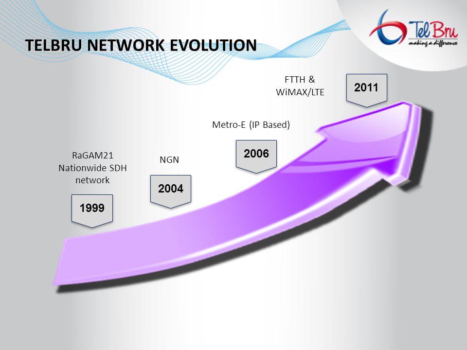 TELBRU NETWORK EVOLUTION 1999 RaGAM21 Nationwide SDH network 2004 NGN 2006 Metro-E (IP Based) 2011 FTTH & WiMAX/LTE