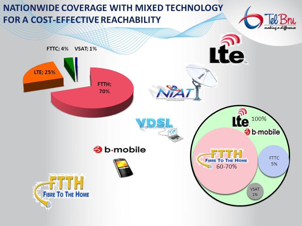 100% NATIONWIDE COVERAGE WITH MIXED TECHNOLOGY FOR A COST-EFFECTIVE REACHABILITY