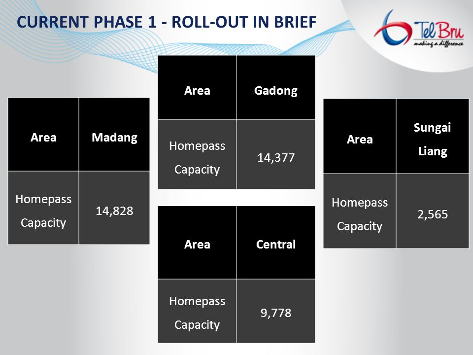 CURRENT PHASE 1 - ROLL-OUT IN BRIEF AreaMadang Homepass Capacity 14,828 AreaGadong Homepass Capacity 14,377 AreaCentral Homepass Capacity 9,778 Area Sungai Liang Homepass Capacity 2,565