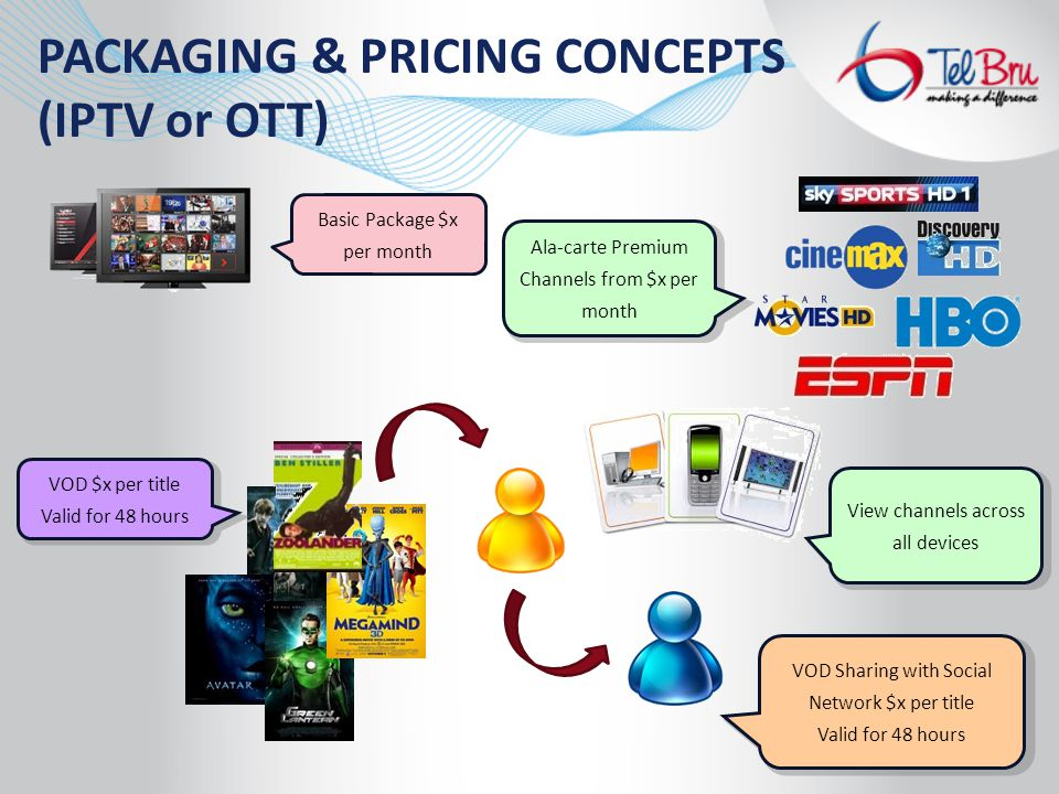 Basic Package $x per month VOD $x per title Valid for 48 hours Ala-carte Premium Channels from $x per month VOD Sharing with Social Network $x per title Valid for 48 hours PACKAGING & PRICING CONCEPTS (IPTV or OTT) View channels across all devices