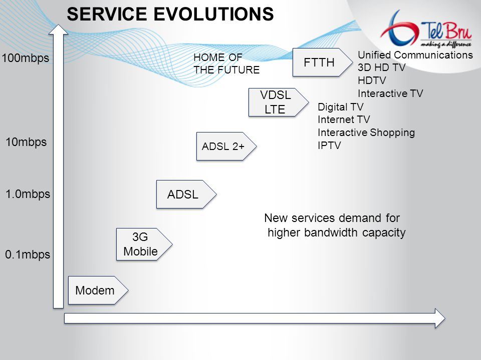 SERVICE EVOLUTIONS Modem 3G Mobile 3G Mobile VDSL LTE ADSL 2+ ADSL FTTH New services demand for higher bandwidth capacity 100mbps 1.0mbps 0.1mbps 10mbps HOME OF THE FUTURE Unified Communications 3D HD TV HDTV Interactive TV Digital TV Internet TV Interactive Shopping IPTV