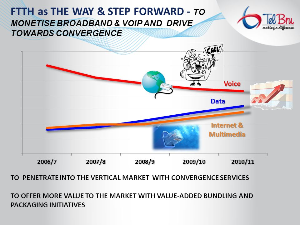 FTTH as THE WAY & STEP FORWARD - TO MONETISE BROADBAND & VOIP AND DRIVE TOWARDS CONVERGENCE TO PENETRATE INTO THE VERTICAL MARKET WITH CONVERGENCE SERVICES TO OFFER MORE VALUE TO THE MARKET WITH VALUE-ADDED BUNDLING AND PACKAGING INITIATIVES