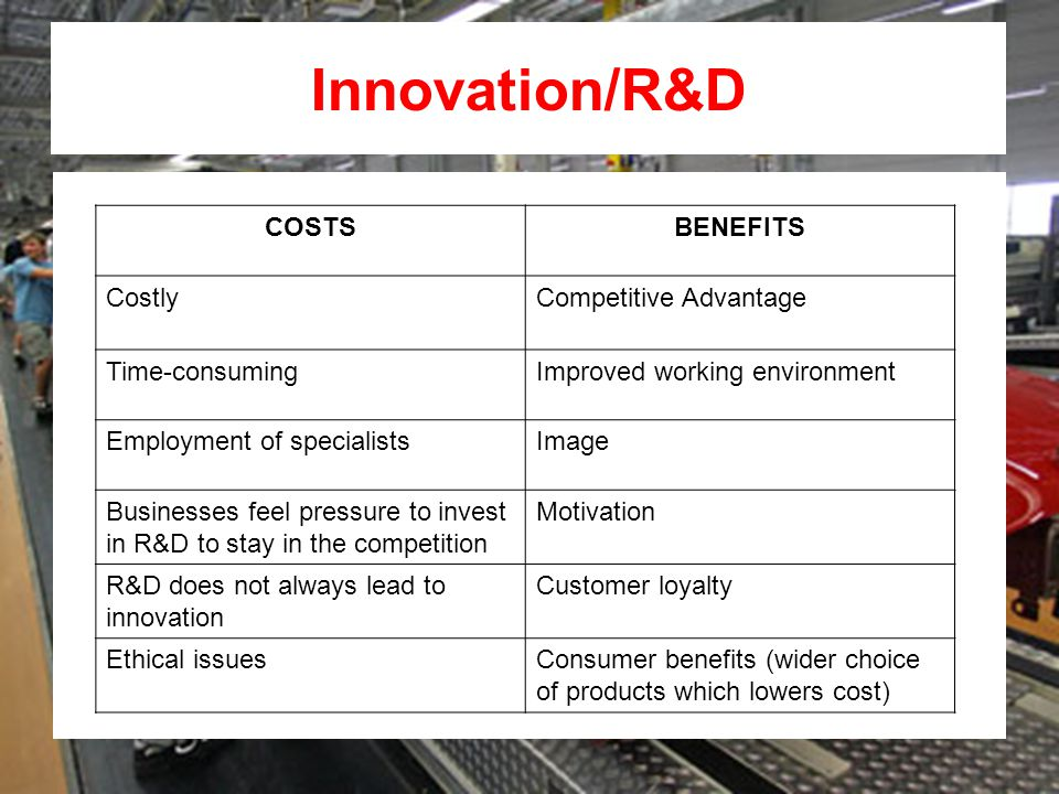 Innovation/R&D COSTSBENEFITS CostlyCompetitive Advantage Time-consumingImproved working environment Employment of specialistsImage Businesses feel pressure to invest in R&D to stay in the competition Motivation R&D does not always lead to innovation Customer loyalty Ethical issuesConsumer benefits (wider choice of products which lowers cost)