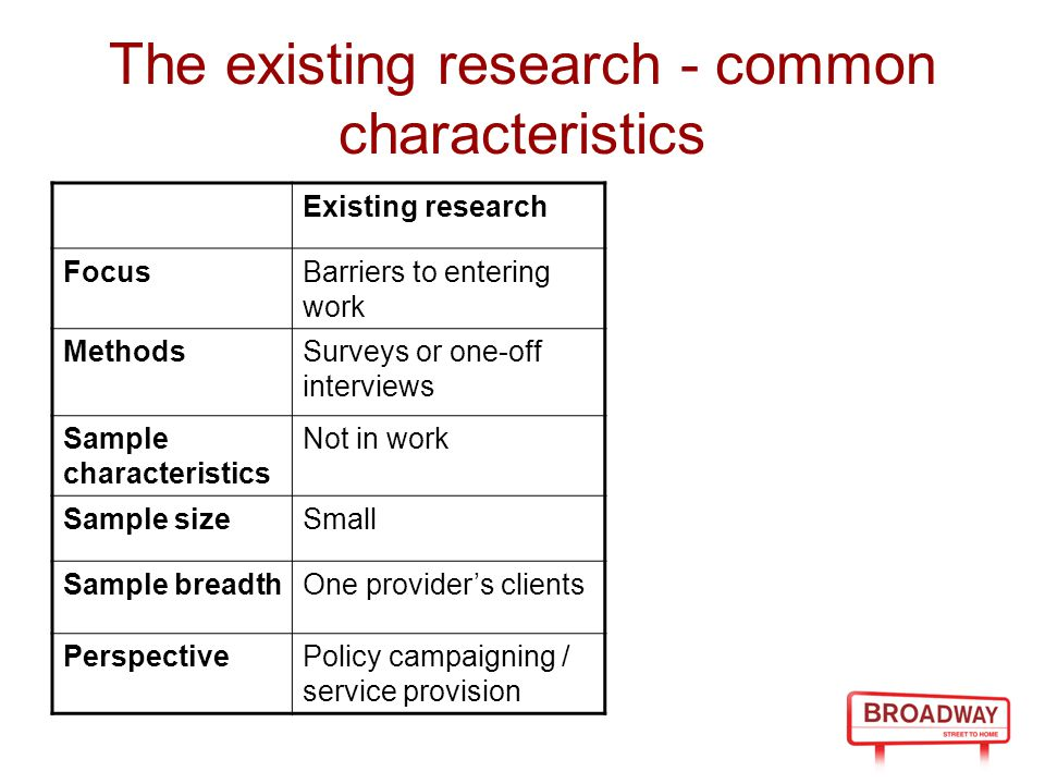 The existing research - common characteristics Existing research FocusBarriers to entering work MethodsSurveys or one-off interviews Sample characteristics Not in work Sample sizeSmall Sample breadthOne provider's clients PerspectivePolicy campaigning / service provision