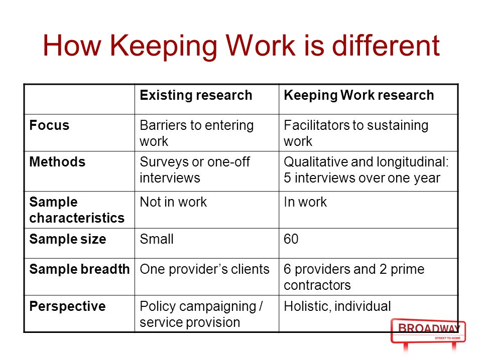 How Keeping Work is different Existing researchKeeping Work research FocusBarriers to entering work Facilitators to sustaining work MethodsSurveys or