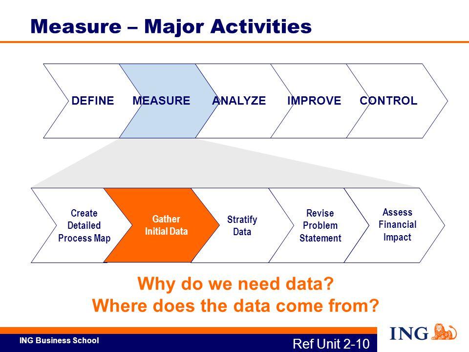 ING Business School DEFINEMEASUREANALYZEIMPROVECONTROL Create Detailed Process Map Stratify Data Revise Problem Statement Assess Financial Impact Gath