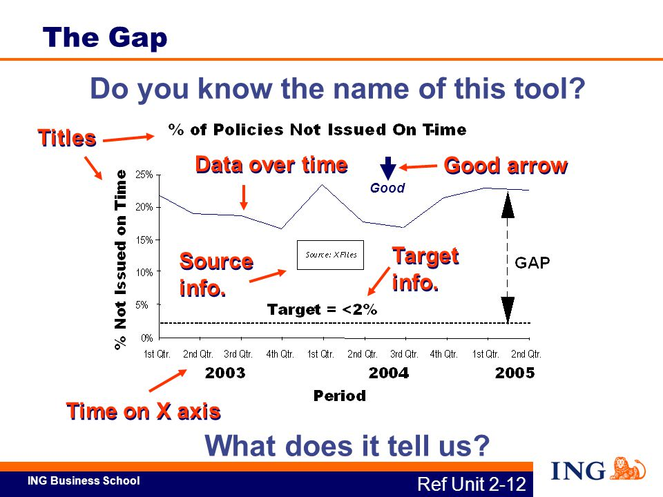 ING Business School Do you know the name of this tool? What does it tell us? Good Titles Data over time Good arrow Target info. Time on X axis Source