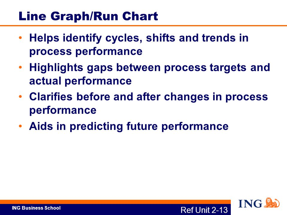 ING Business School Ref Unit 2-13 Line Graph/Run Chart Helps identify cycles, shifts and trends in process performance Highlights gaps between process