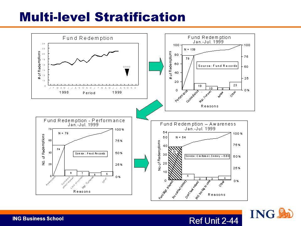 ING Business School Ref Unit 2-44 Multi-level Stratification