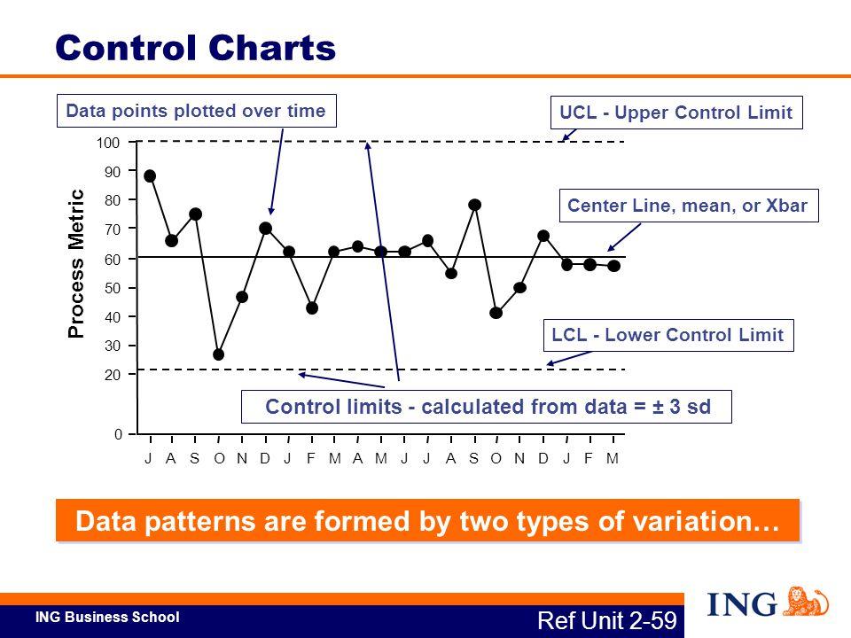 ING Business School UCL - Upper Control Limit 0 20 30 40 50 60 70 80 90 100 Process Metric JASONDJFMAMJJASONDJFM LCL - Lower Control LimitCenter Line,