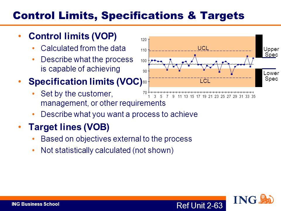 ING Business School Ref Unit 2-63 Control Limits, Specifications & Targets Control limits (VOP) Calculated from the data Describe what the process is