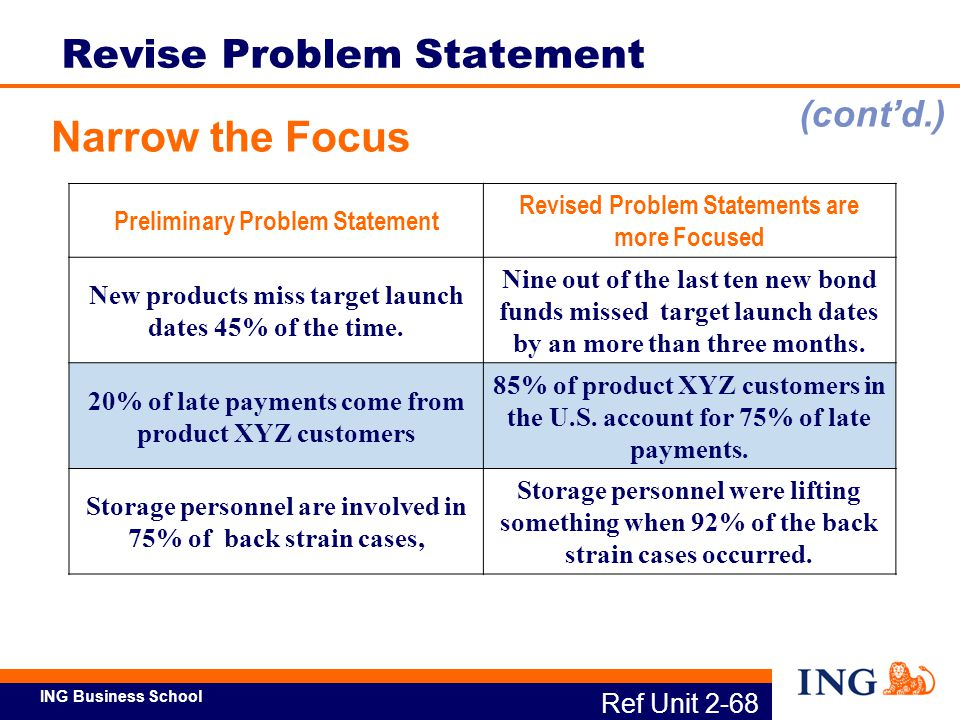 ING Business School Preliminary Problem Statement Revised Problem Statements are more Focused New products miss target launch dates 45% of the time. N