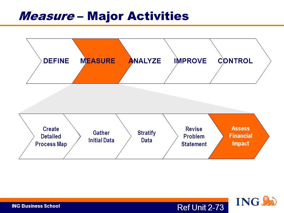 ING Business School DEFINEMEASUREANALYZEIMPROVECONTROL Create Detailed Process Map Gather Initial Data Stratify Data Revise Problem Statement Assess F