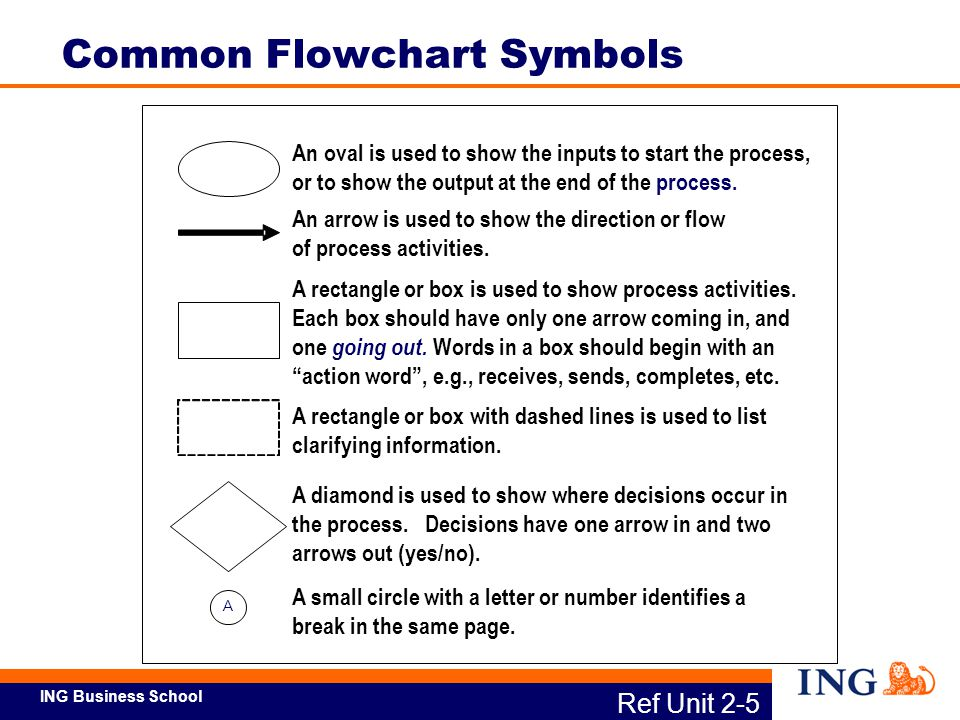 ING Business School A An oval is used to show the inputs to start the process, or to show the output at the end of the process. A rectangle or box is