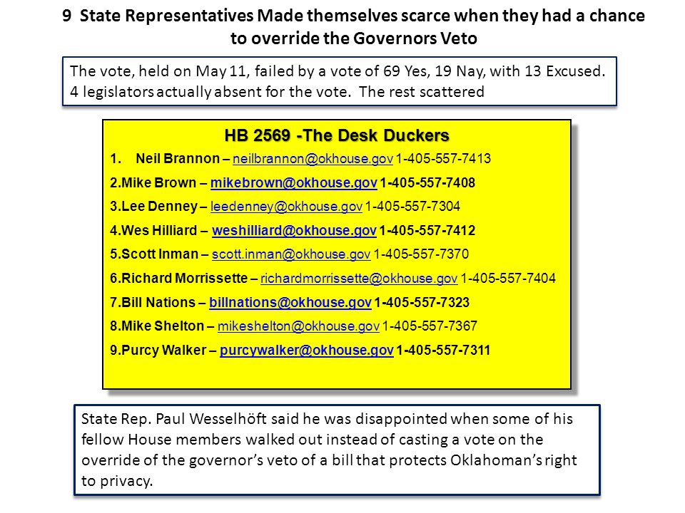 HB 2569 -The Desk Duckers 1.Neil Brannon – neilbrannon@okhouse.gov 1-405-557-7413neilbrannon@okhouse.gov 2.Mike Brown – mikebrown@okhouse.gov 1-405-557-7408mikebrown@okhouse.gov 3.Lee Denney – leedenney@okhouse.gov 1-405-557-7304 leedenney@okhouse.gov 4.Wes Hilliard – weshilliard@okhouse.gov 1-405-557-7412weshilliard@okhouse.gov 5.Scott Inman – scott.inman@okhouse.gov 1-405-557-7370scott.inman@okhouse.gov 6.Richard Morrissette – richardmorrissette@okhouse.gov 1-405-557-7404richardmorrissette@okhouse.gov 7.Bill Nations – billnations@okhouse.gov 1-405-557-7323billnations@okhouse.gov 8.Mike Shelton – mikeshelton@okhouse.gov 1-405-557-7367 mikeshelton@okhouse.gov 9.Purcy Walker – purcywalker@okhouse.gov 1-405-557-7311purcywalker@okhouse.gov HB 2569 -The Desk Duckers 1.Neil Brannon – neilbrannon@okhouse.gov 1-405-557-7413neilbrannon@okhouse.gov 2.Mike Brown – mikebrown@okhouse.gov 1-405-557-7408mikebrown@okhouse.gov 3.Lee Denney – leedenney@okhouse.gov 1-405-557-7304 leedenney@okhouse.gov 4.Wes Hilliard – weshilliard@okhouse.gov 1-405-557-7412weshilliard@okhouse.gov 5.Scott Inman – scott.inman@okhouse.gov 1-405-557-7370scott.inman@okhouse.gov 6.Richard Morrissette – richardmorrissette@okhouse.gov 1-405-557-7404richardmorrissette@okhouse.gov 7.Bill Nations – billnations@okhouse.gov 1-405-557-7323billnations@okhouse.gov 8.Mike Shelton – mikeshelton@okhouse.gov 1-405-557-7367 mikeshelton@okhouse.gov 9.Purcy Walker – purcywalker@okhouse.gov 1-405-557-7311purcywalker@okhouse.gov 9 State Representatives Made themselves scarce when they had a chance to override the Governors Veto The vote, held on May 11, failed by a vote of 69 Yes, 19 Nay, with 13 Excused.