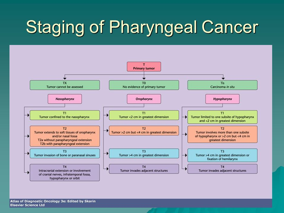Staging of Pharyngeal Cancer