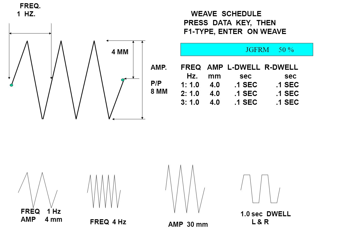 FREQ. 1 HZ. AMP. P/P 8 MM 4 MM WEAVE SCHEDULE PRESS DATA KEY, THEN F1-TYPE, ENTER ON WEAVE JGFRM 50 % FREQ AMP L-DWELL R-DWELL Hz. mm sec sec 1: 1.0 4