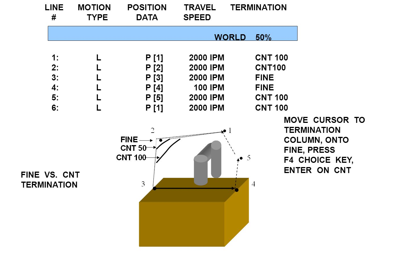 FINE VS. CNT TERMINATION MOVE CURSOR TO TERMINATION COLUMN, ONTO FINE, PRESS F4 CHOICE KEY, ENTER ON CNT LINE MOTION POSITION TRAVEL TERMINATION # TYP