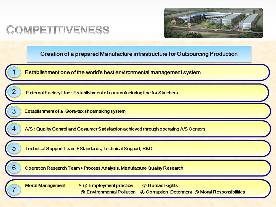 Creation of a prepared Manufacture infrastructure for Outsourcing Production Moral Management ▶ ① Employment practice ② Human Rights ③ Environmental Pollution ④ Corruption Determent ⑤ Moral Responsibilities Operation Research Team ▶ Process Analysis, Manufacture Quality Research Technical Support Team ▶ Standards, Technical Support, R&D A/S : Quality Control and Costumer Satisfaction achieved through operating A/S Centers.