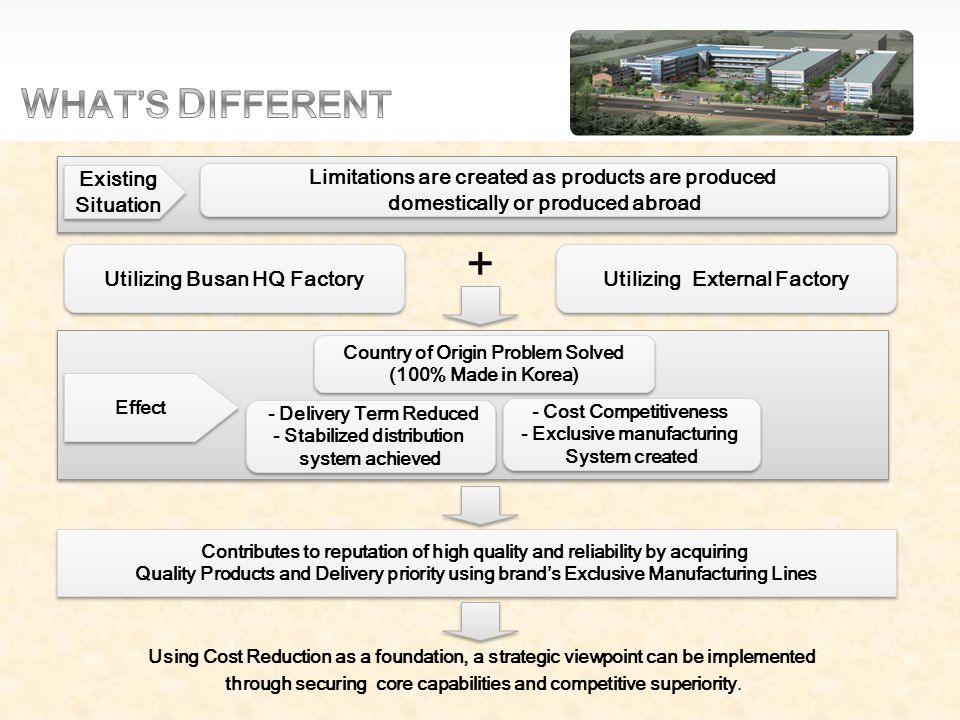 Existing Situation Limitations are created as products are produced domestically or produced abroad Utilizing Busan HQ Factory Utilizing External Factory + Country of Origin Problem Solved (100% Made in Korea) Country of Origin Problem Solved (100% Made in Korea) - Delivery Term Reduced - Stabilized distribution system achieved - Delivery Term Reduced - Stabilized distribution system achieved - Cost Competitiveness - Exclusive manufacturing System created Contributes to reputation of high quality and reliability by acquiring Quality Products and Delivery priority using brand's Exclusive Manufacturing Lines Using Cost Reduction as a foundation, a strategic viewpoint can be implemented through securing core capabilities and competitive superiority.