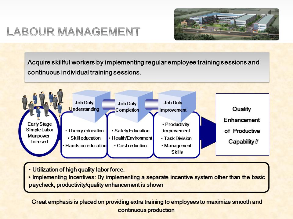 Early Stage Simple Labor Manpower- focused Quality Enhancement of Productive Capability!.