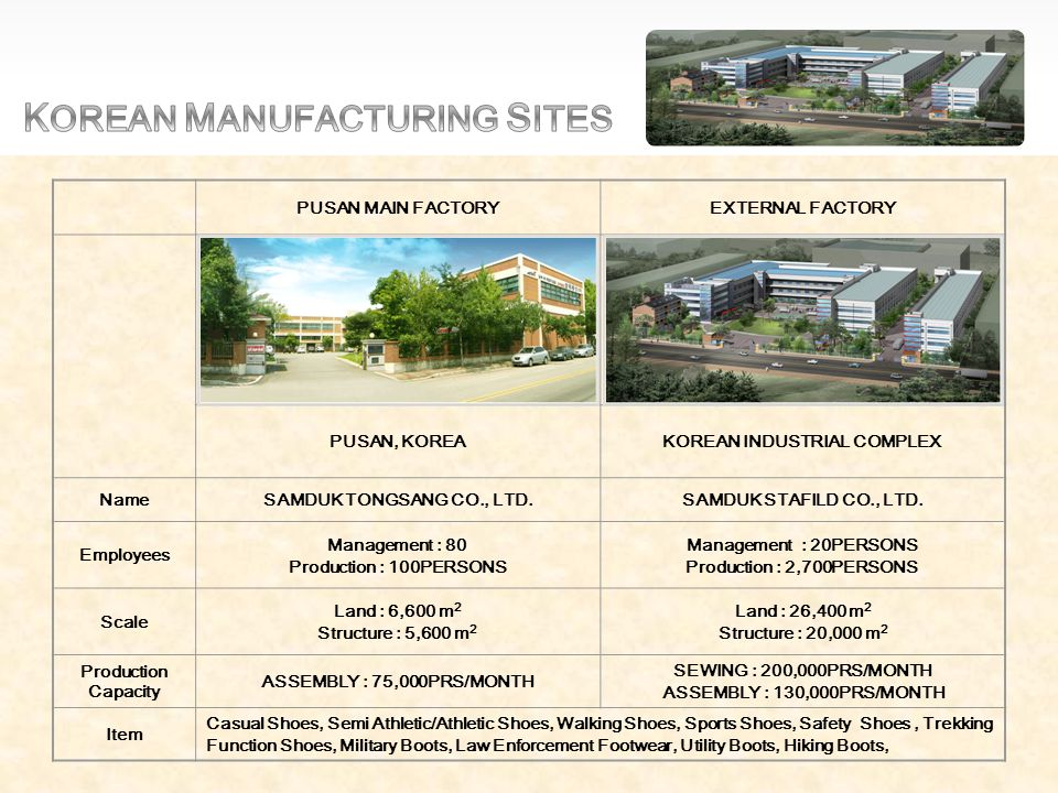 FACTORY PRESIDENT Vice President Planning & Coordination Executives Production/Planning Q.C Management R&D Institute Marketing MANAGEMENT DEPT.