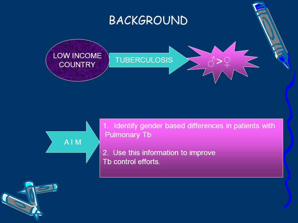 BACKGROUND LOW INCOME COUNTRY TUBERCULOSIS ♂>♀ A I M 1.Identify gender based differences in patients with Pulmonary Tb 2.