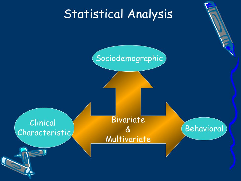 Statistical Analysis Bivariate & Multivariate Sociodemographic Behavioral Clinical Characteristic