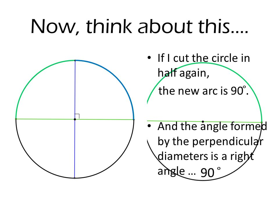 Now, think about this…. If I cut the circle in half again, the new arc is 90 ̊.