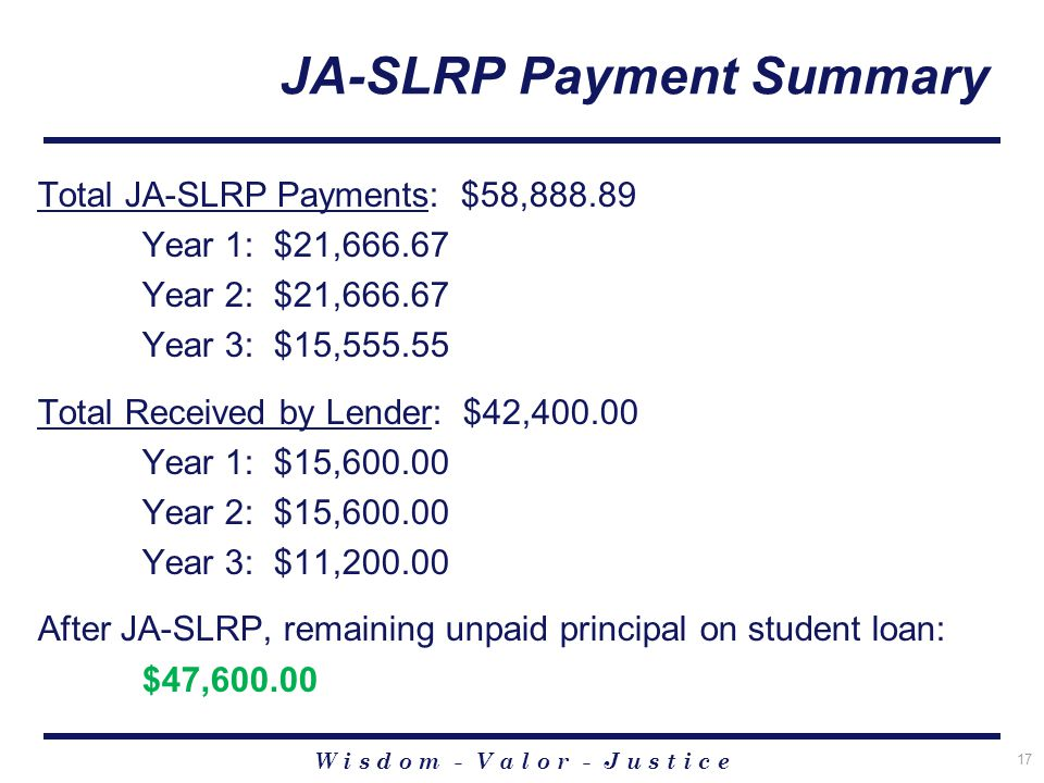 W i s d o m - V a l o r - J u s t i c e 17 JA-SLRP Payment Summary Total JA-SLRP Payments: $58,888.89 Year 1: $21,666.67 Year 2: $21,666.67 Year 3: $15,555.55 Total Received by Lender: $42,400.00 Year 1: $15,600.00 Year 2: $15,600.00 Year 3: $11,200.00 After JA-SLRP, remaining unpaid principal on student loan: $47,600.00
