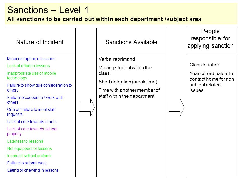 Sanctions – Level 1 All sanctions to be carried out within each department /subject area Nature of IncidentSanctions Available Minor disruption of lessons Lack of effort in lessons Inappropriate use of mobile technology Failure to show due consideration to others Failure to cooperate / work with others One off failure to meet staff requests Lack of care towards others Lack of care towards school property Lateness to lessons Not equipped for lessons Incorrect school uniform Failure to submit work Eating or chewing in lessons Verbal reprimand Moving student within the class Short detention (break time) Time with another member of staff within the department Class teacher Year co-ordinators to contact home for non subject related issues.