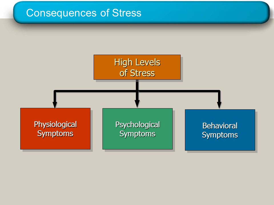 © 2005 Prentice Hall Inc. All rights reserved. Consequences of Stress High Levels of Stress Physiological Symptoms Behavioral Symptoms Psychological S