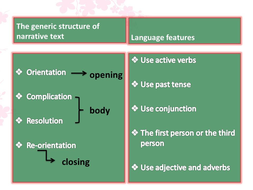 The generic structure of narrative text Language features opening body closing