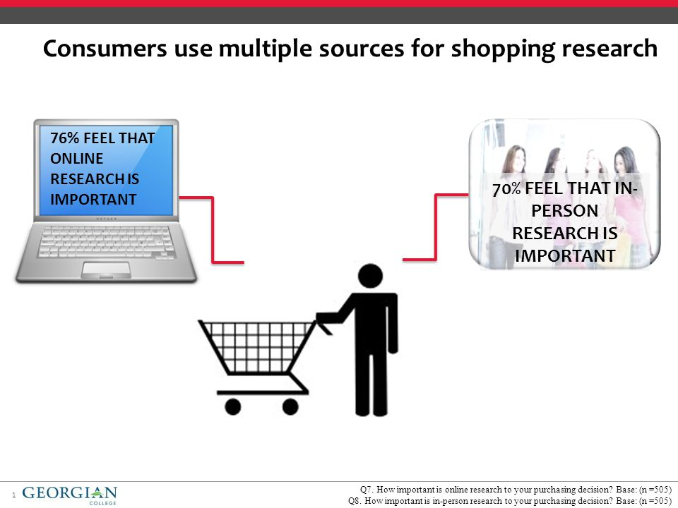 1 Consumers use multiple sources for shopping research 70% FEEL THAT IN- PERSON RESEARCH IS IMPORTANT Q7.