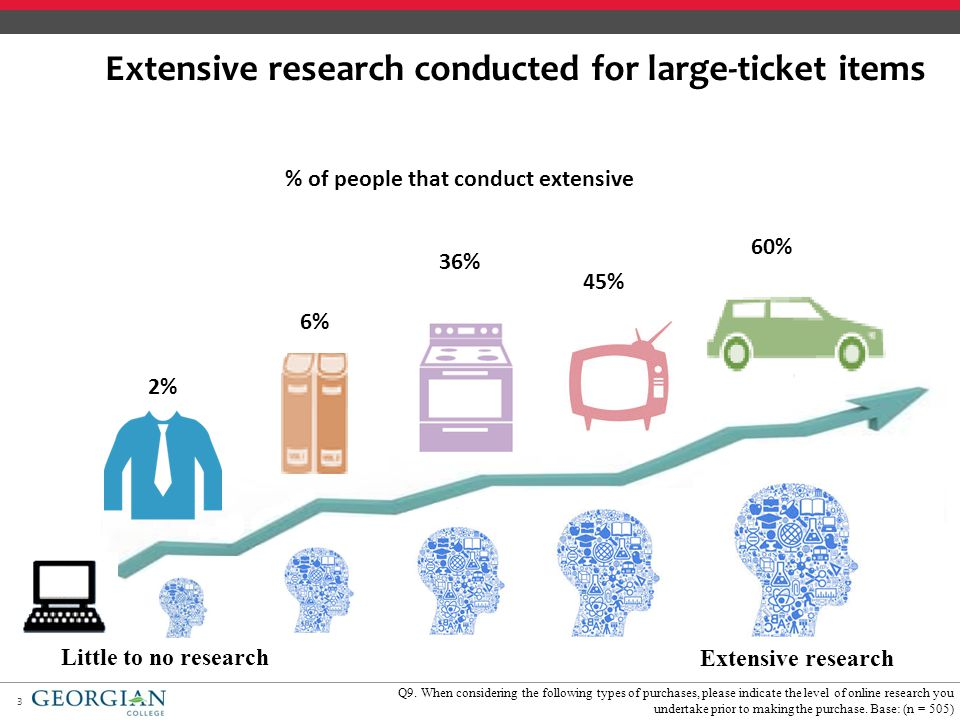 3 Extensive research conducted for large-ticket items 2% 6% 36% 45% 60% Q9.