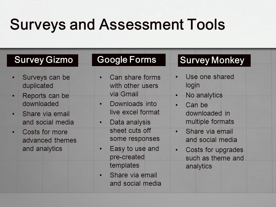 Survey Gizmo Surveys can be duplicated Reports can be downloaded Share via email and social media Costs for more advanced themes and analytics Google