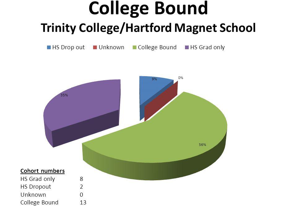 College Bound Trinity College/Hartford Magnet School