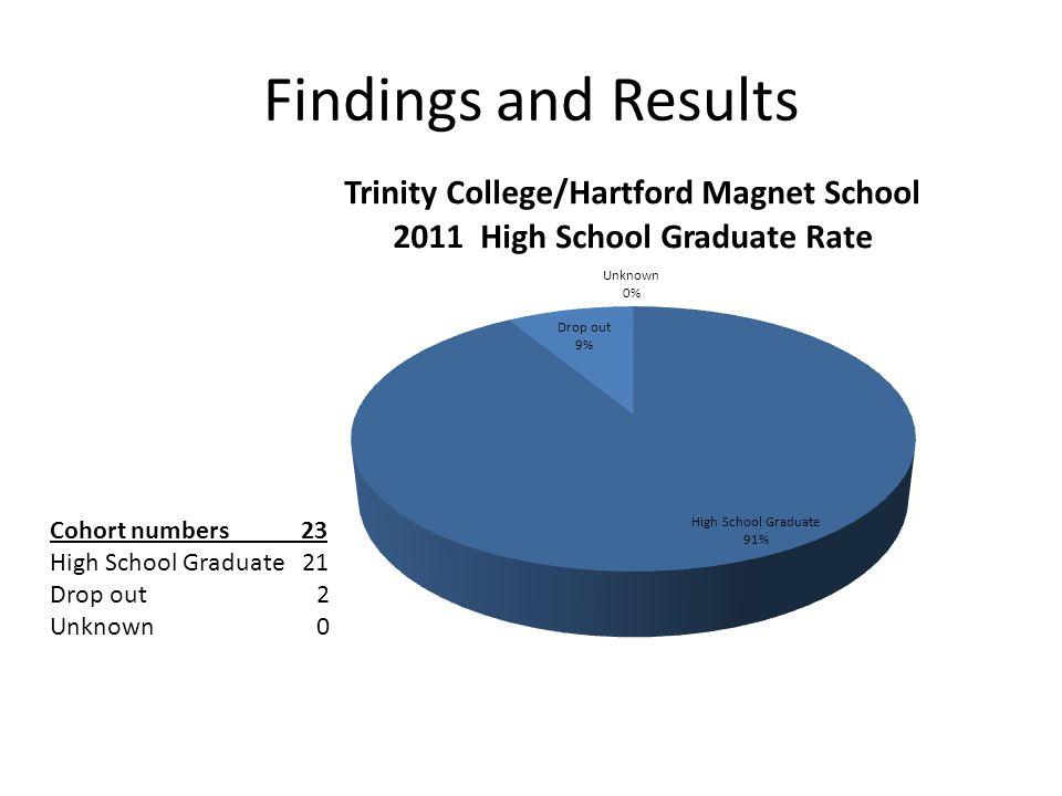 Trinity College/Hartford Magnet School A Comparison of High School Graduation Rates 2011 Graduation Rates 2008 Graduation Rates