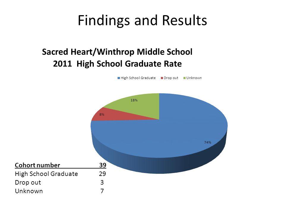 Sacred Heart/Wintrop Middle School A Comparison of High School Graduation Rates 2011 Graduation Rates 2008 Graduation Rates