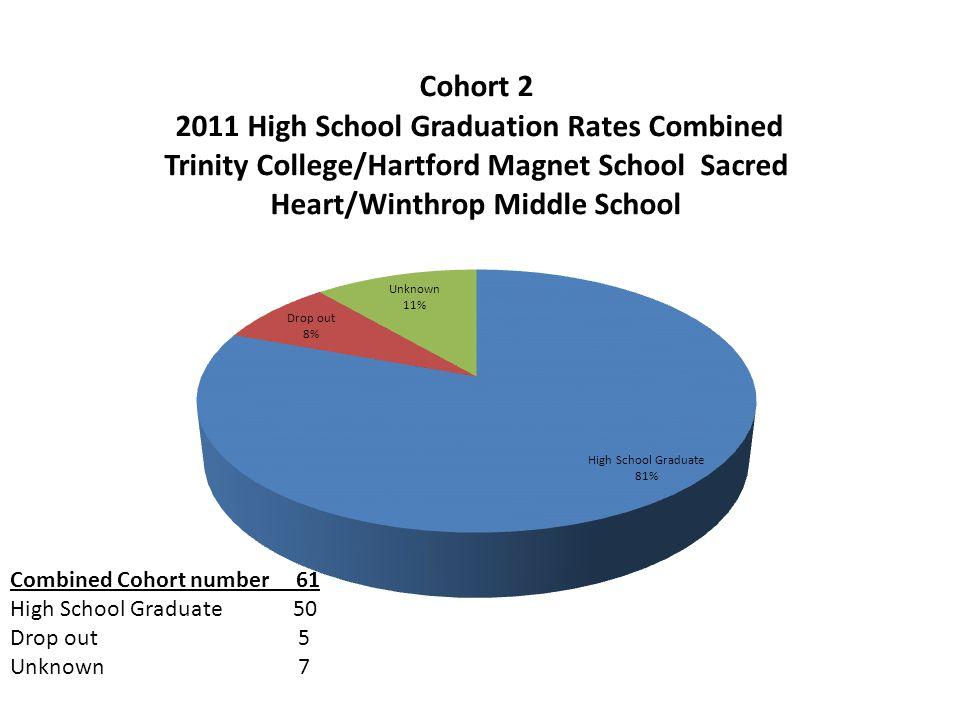 A Comparison of 2008 and 2011 High School Graduation Rates– Sacred Heart/Trinity Combined 2011 Graduation Rates 2008 Graduation Rates