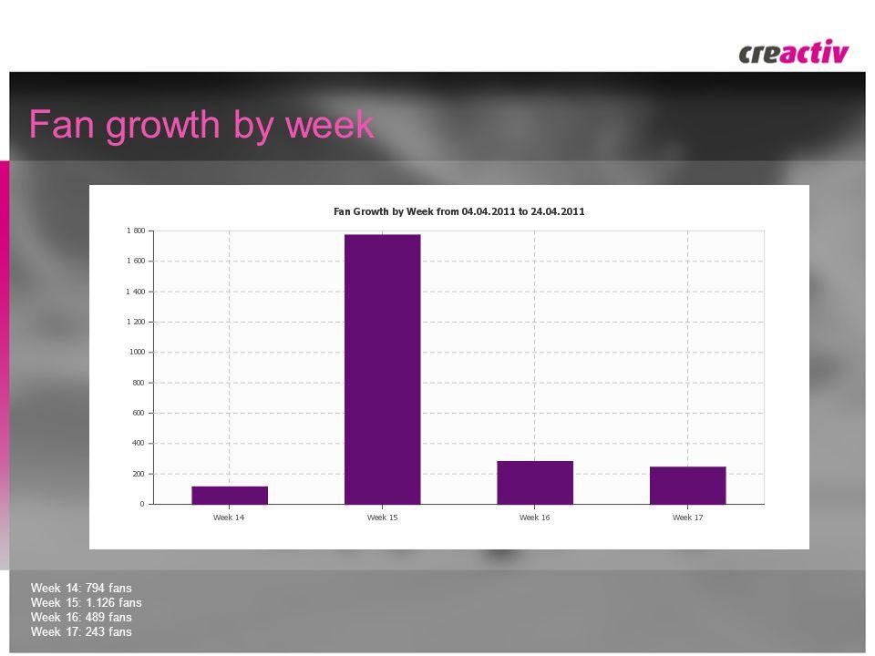 Fan growth by week Week 14: 794 fans Week 15: 1.126 fans Week 16: 489 fans Week 17: 243 fans
