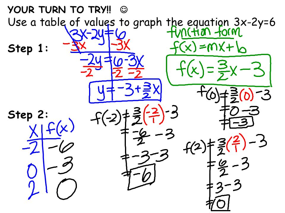 YOUR TURN TO TRY!! Use a table of values to graph the equation 3x-2y=6 Step 1: Step 2: