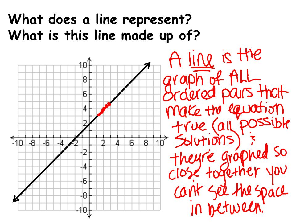 What does a line represent? What is this line made up of?