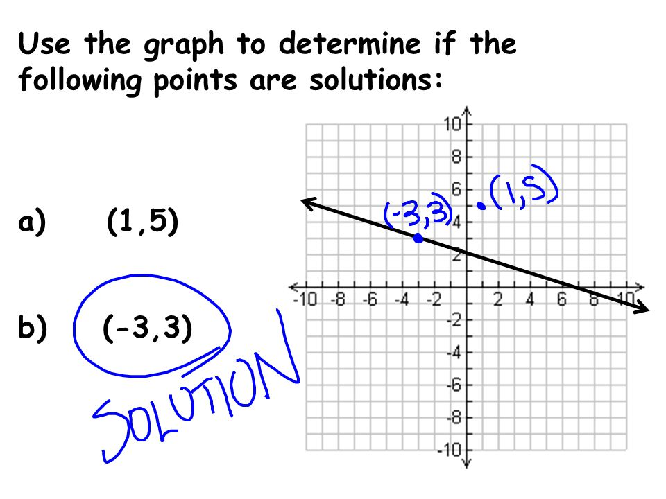 Use the graph to determine if the following points are solutions: a) (1,5) b) (-3,3)